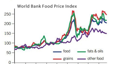 World Bank Food Price Index, 2000-2012