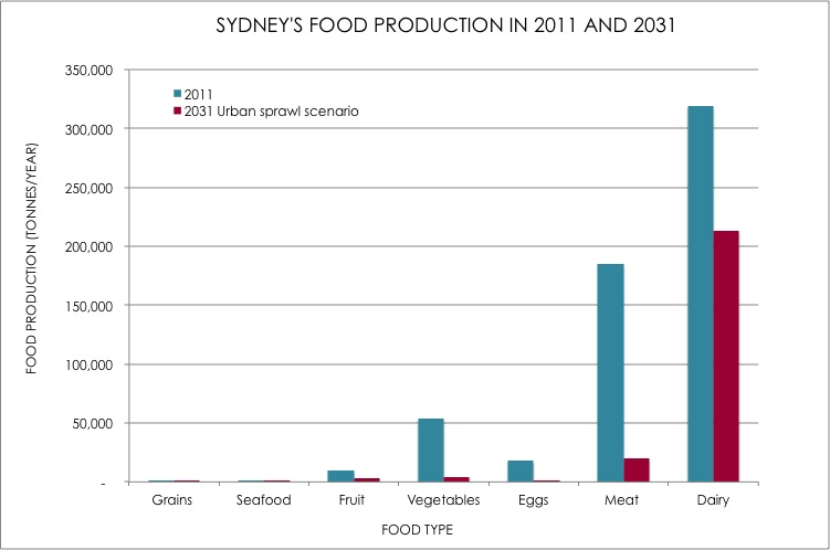 FoodProduction_type